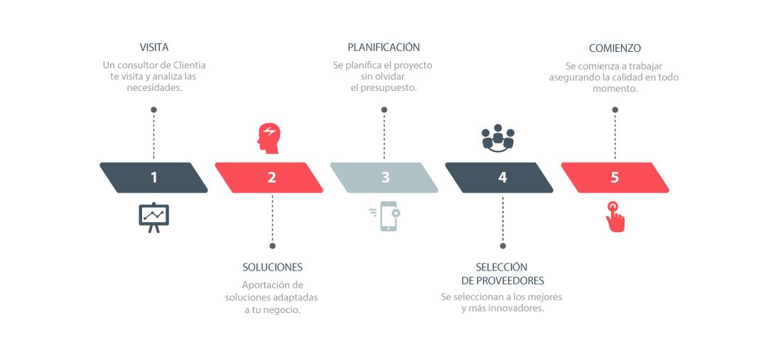 metodologia_clientia