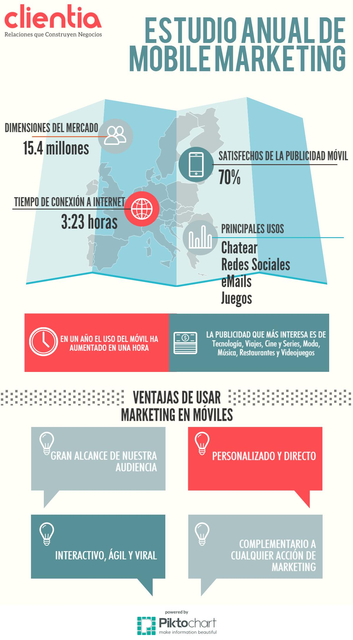 Infografía último Estudio Marketing Mobile 2015. Conclusiones y apuestas