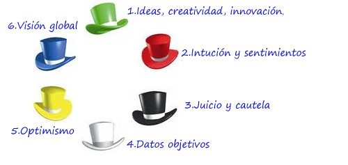 Six Hats Creative Thinking